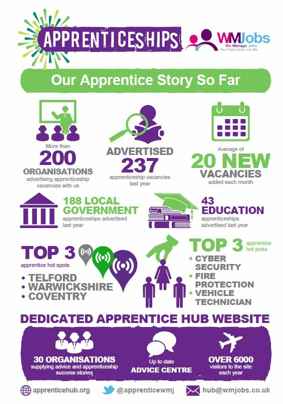 Hints, Tips and Advice - Apprentice Hub