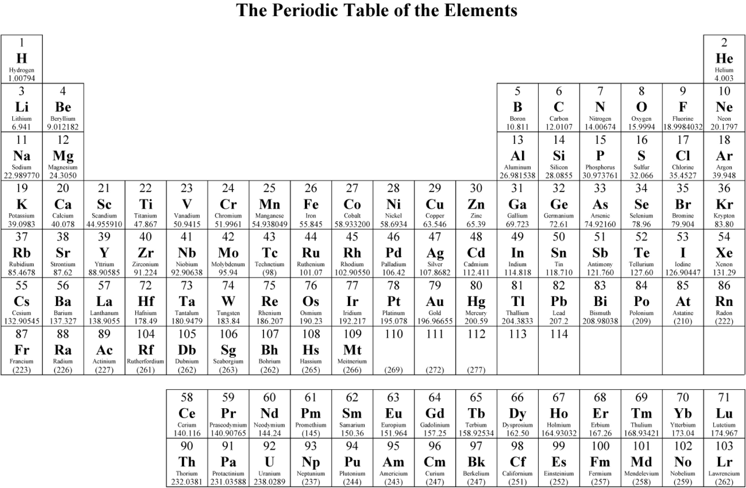 periodic table worksheet pdf