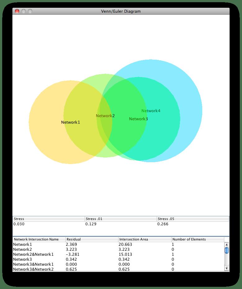 area proportional venn diagram