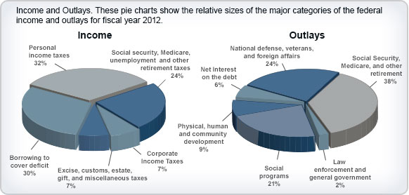 Understanding Taxes - Activity 3 Citizen\u0027s Guide to the Federal Budget