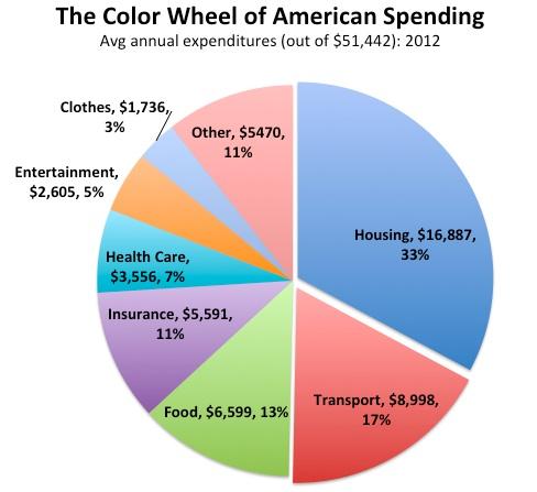 us spending pie chart - Mersnproforum