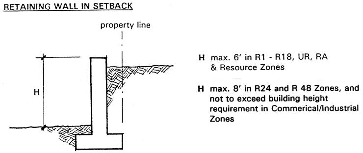 Title 21A Zoning - King County