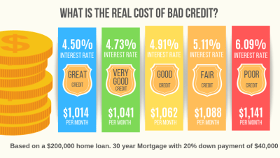 Credit Score Ranges: The Cost of Bad Credit in 2019
