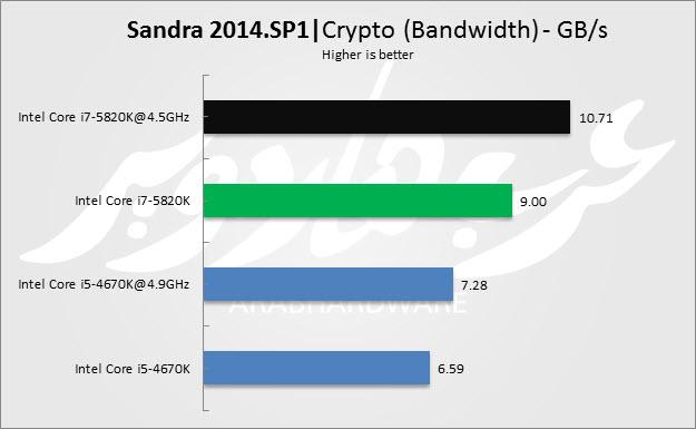 Crypto Bandwidth