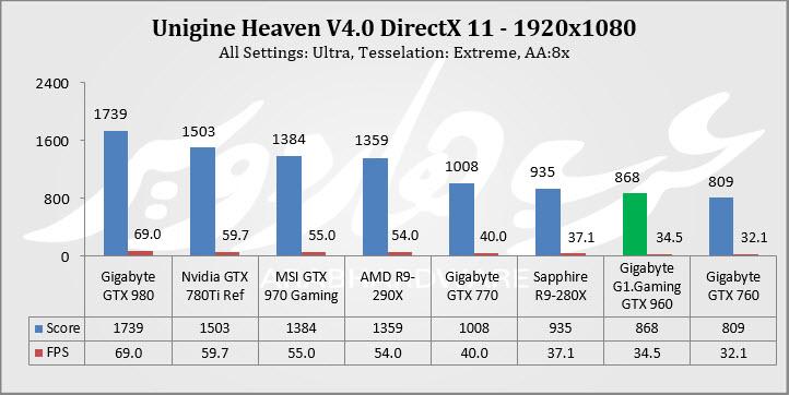 Heaven 1080