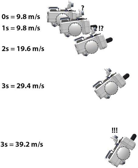 ArcBotics - Accelerometer