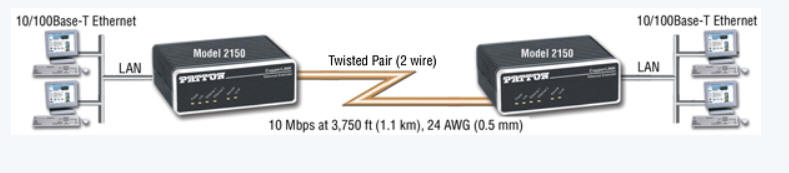 Twisted pair wire/cable CAT 5-6-7 High Speed Long-Distance Ethernet