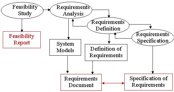 Requirements analysis - requirement analysis