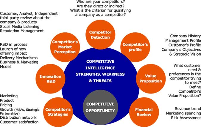 Industry competitive analysis Research paper Academic Service