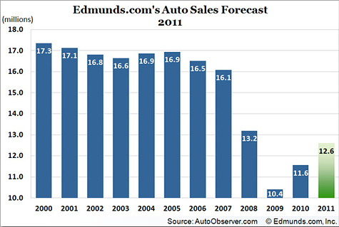 Global recession fears are lowering auto sales forecasts - Sep 22, 2011 - Sales Forcast