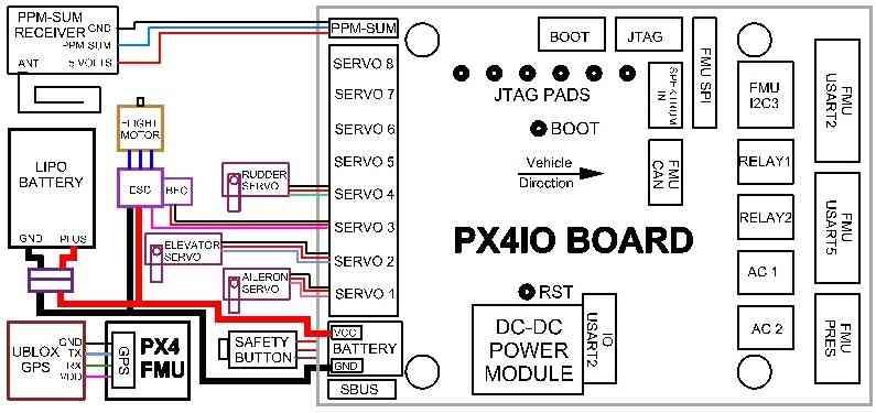 ArchivedPX4 Wiring QuickStart \u2014 Plane documentation