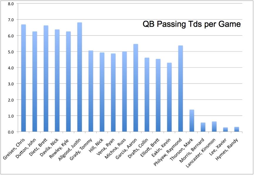 fantasy arena football qbs quarterbacks stats chart graph Arena - chart and graph