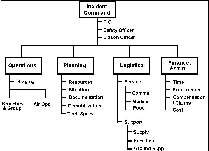 Ics Organizational Chart Remember The Key To Ics Is Flexibility And - ics organizational chart