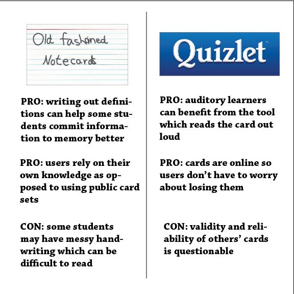 The reality of virtual studying Quizlet versus traditional - online note cards