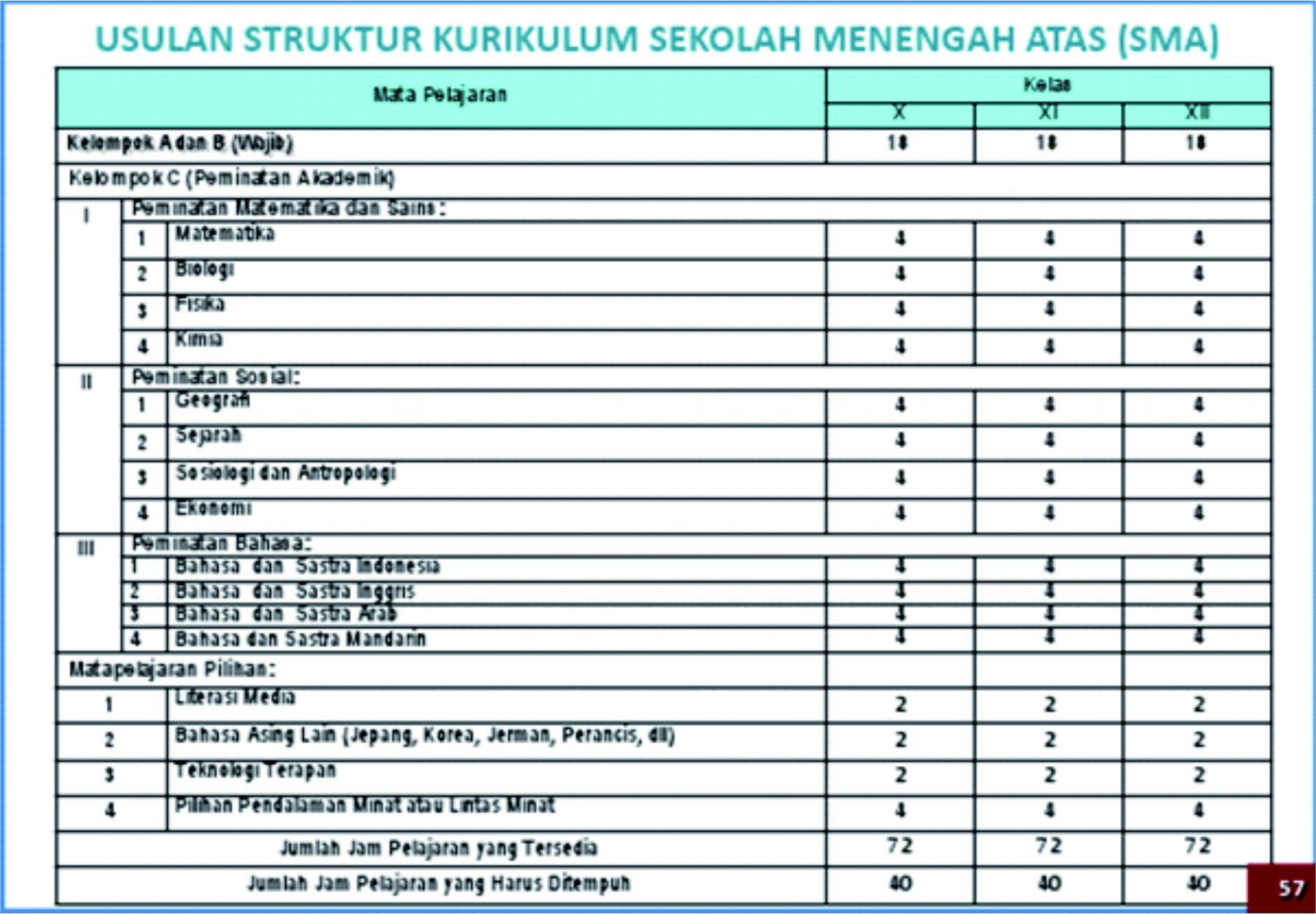 Pengembangan Struktur Kurikulum Sma Dan Smk