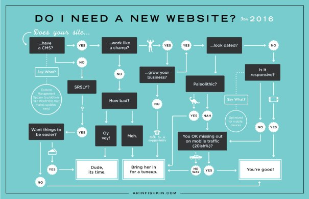 Do I need a new website in 2015 flowchart infographic design