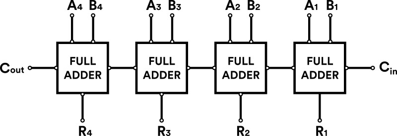 Binary Addition with Full Adders