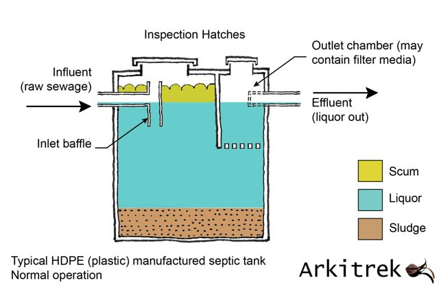 Septic Tanks  Sewage Treatment in Malaysia - septic tank layout