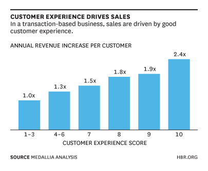 How providing an excellent customer experience can double your