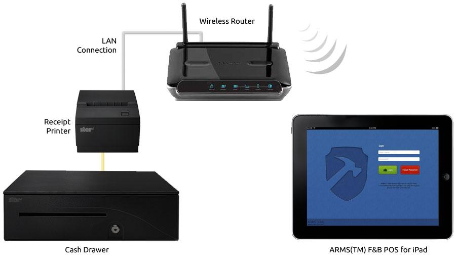 How do i setup the hardwares? ARMS® FB Restaurant POS and Retail