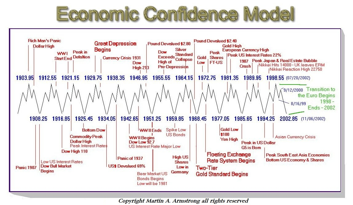 The Business Cycle Has Been