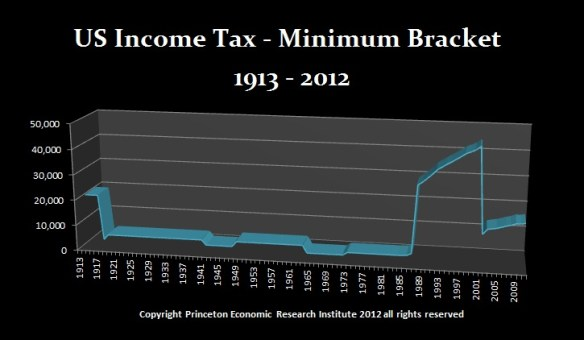 Income Tax Min-Bracket