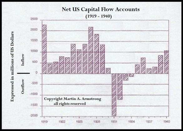 CapitalFlow1919-1940