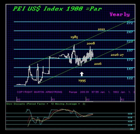$1900-Forecast-Y
