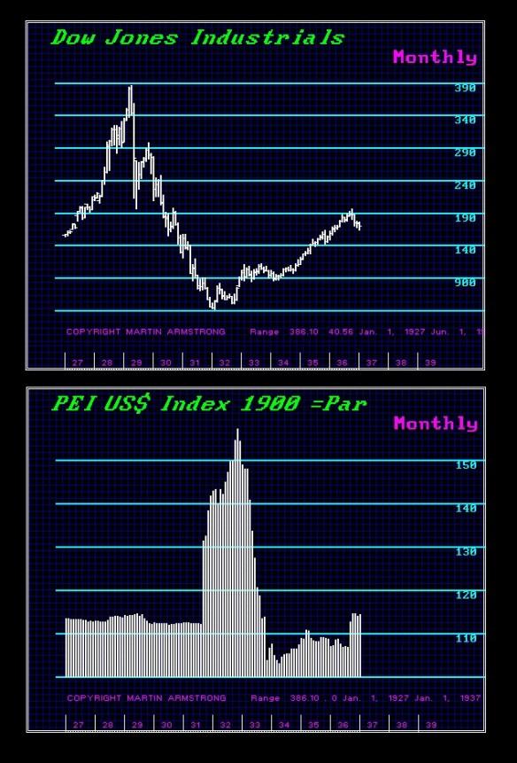 $1990-Dow-1927-37