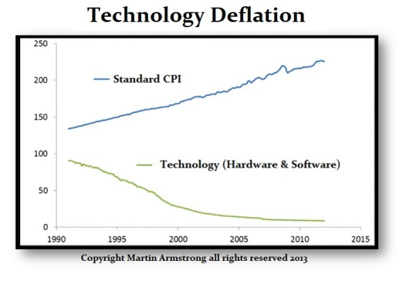 Technology-Deflation