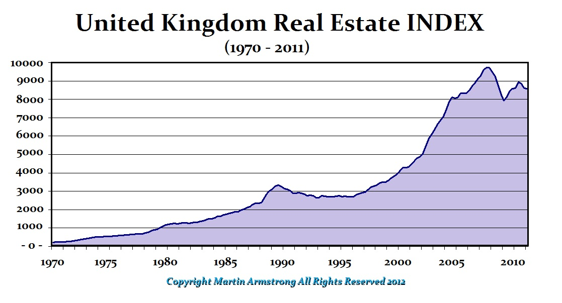 UK-Real Estate 1970-2011