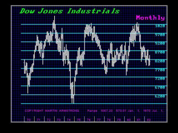 DJIND-M 1970-1985