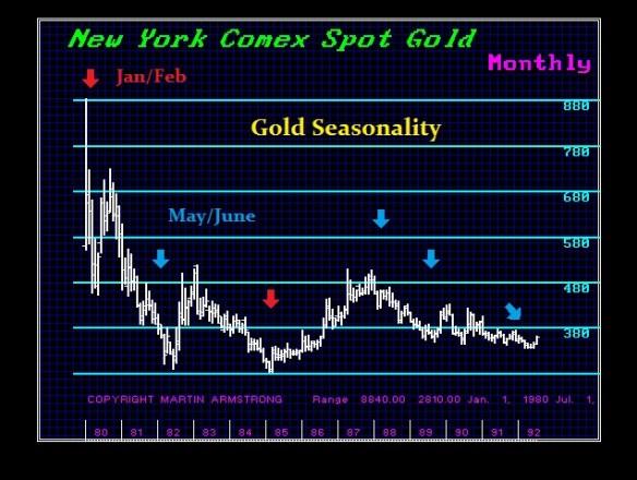 1-Gold Seasonality