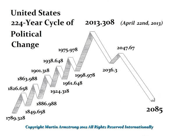 us-224 cYCLE 2013