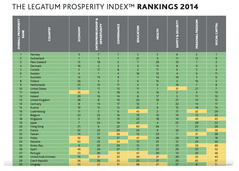 Legatum-Prosperity-Index-2014