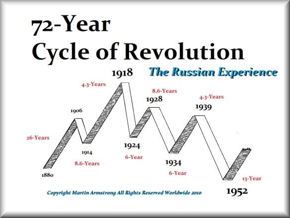 Russian-Revolution