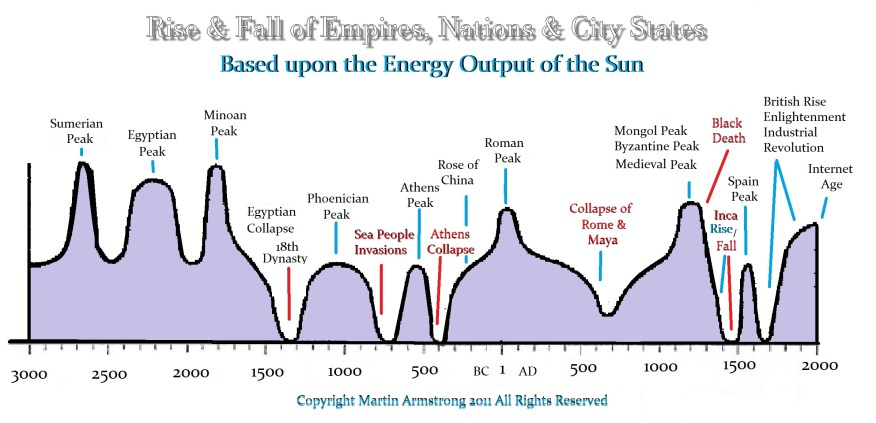 [Image: Empires-Rise-Fall-Armstrong.jpg?zoom=1.5...=584%2C282]