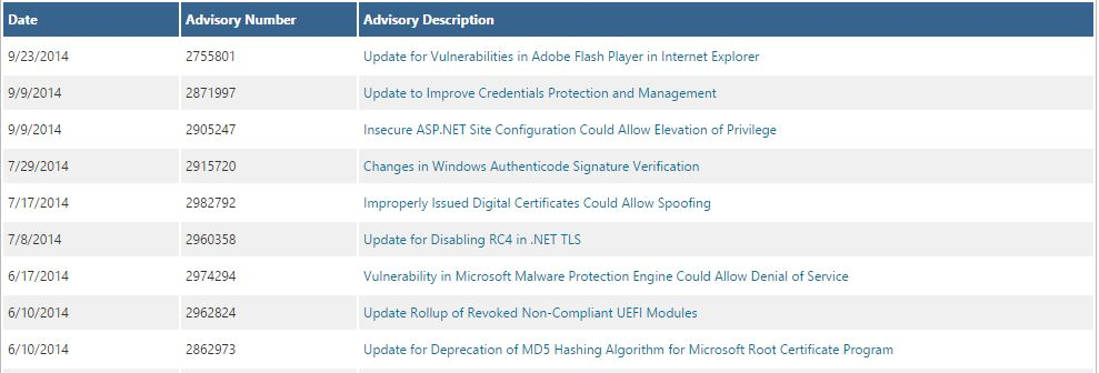 Working with Microsoft Security Bulletins  Advisories - ITS ALL
