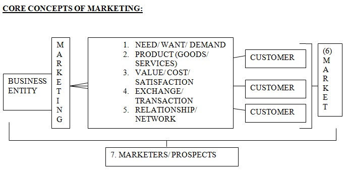Core Concepts of Marketing (Philip Kotler Summary) Marketing Lessons