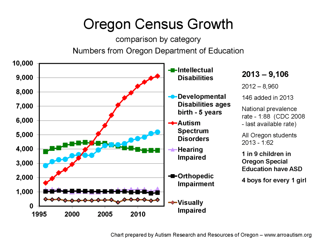 Prevalence For Autism Updated Statistics Incidence Of Autism In Oregon Schools