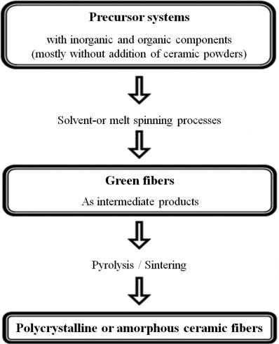 Types of Composites - ScienceDirect