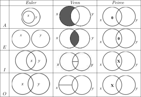 A History of Logic Diagrams - ScienceDirect