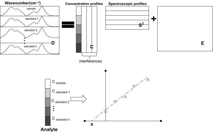 Multivariate Curve Resolution Methods for Qualitative and
