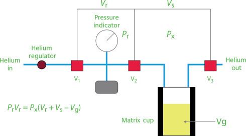 Routine Core Analysis - ScienceDirect