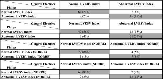 Assessment of left ventricular size and function by three