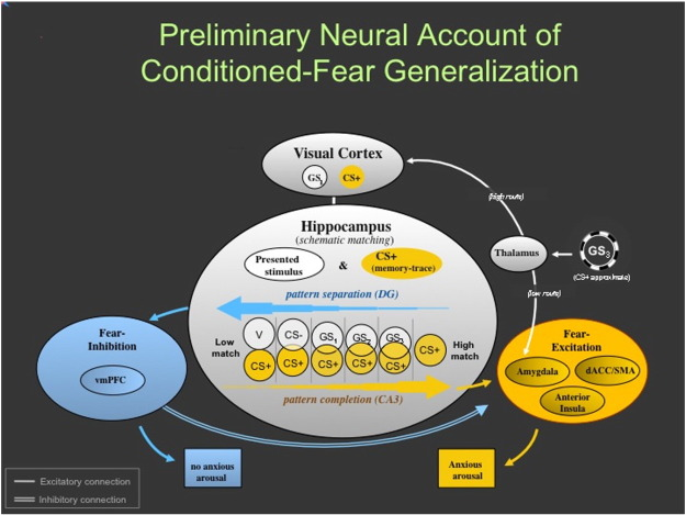 Fear Generalization in Humans Systematic Review and Implications
