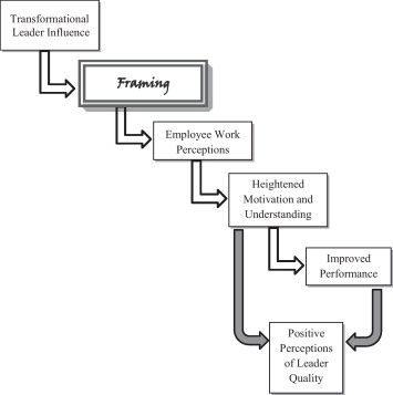 It\u0027s how you frame it Transformational leadership and the meaning - transformational leadership definition