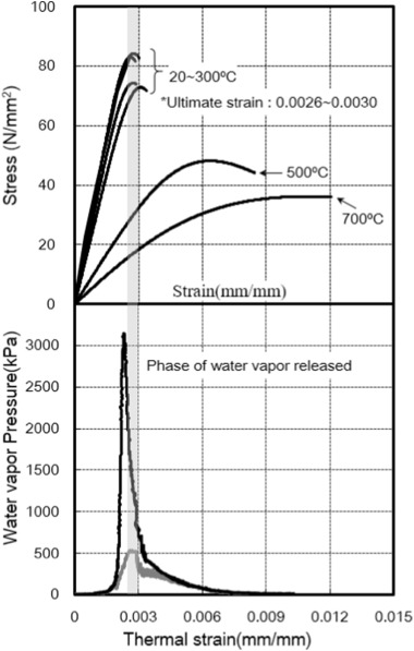 Effect of moisture migration and water vapor pressure build-up with