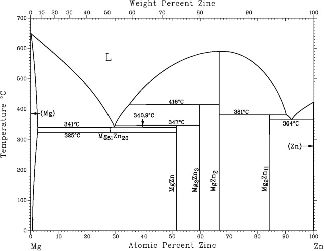 Corrosion mechanism of model zinc\u2013magnesium alloys in atmospheric