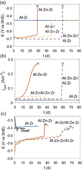 Modeling localized corrosion with an effective medium approximation